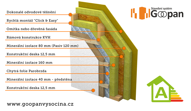 Goopan Vysočina - technologie